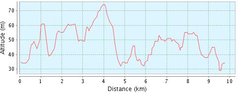 Banprofil Hellasloppet