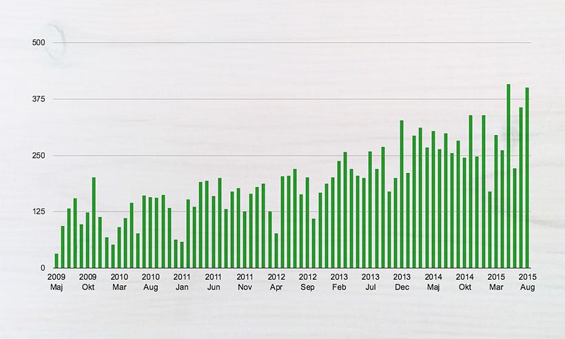 Statistik: maj 09 - aug 15