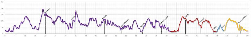 Banprofil: Sätila trail 120km