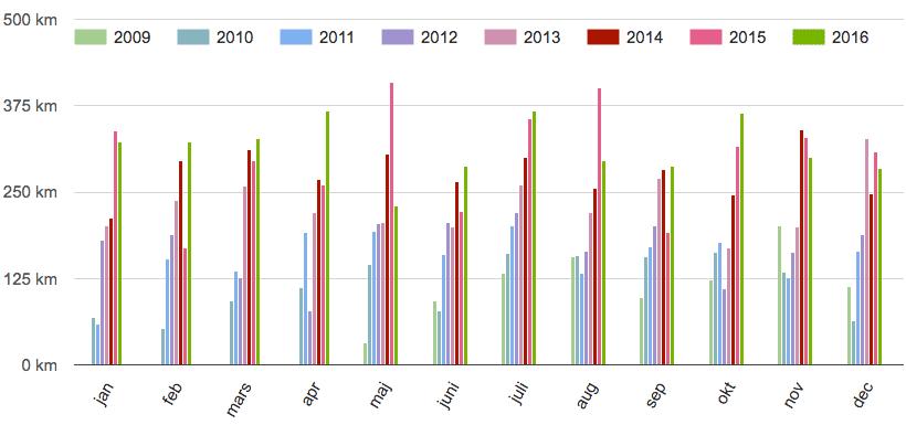 Månadssummering 2009-2016